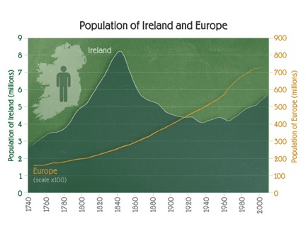 Potato famine graphic